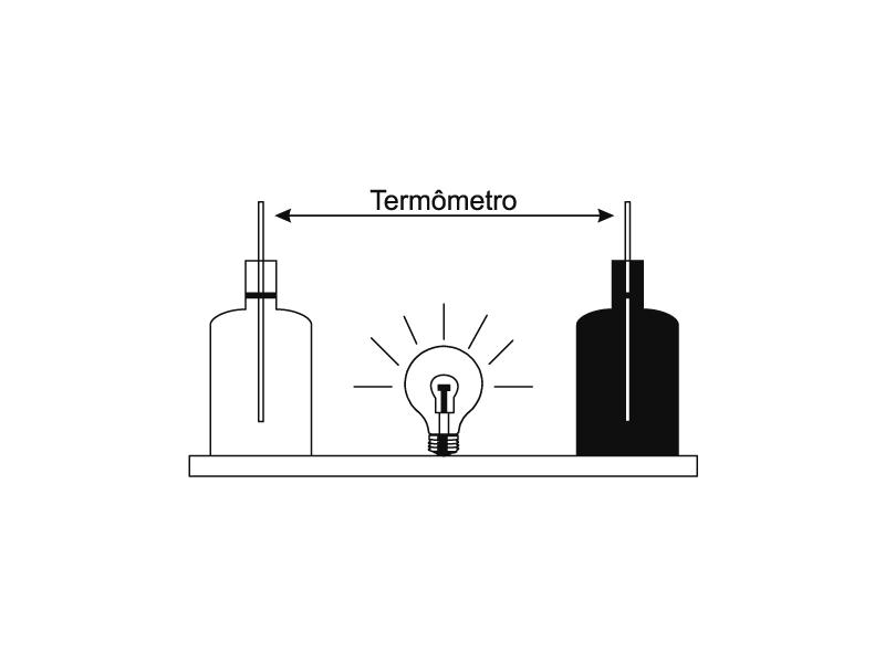 [Hidrostática, Termologia, Cinemática I e Óptica I]